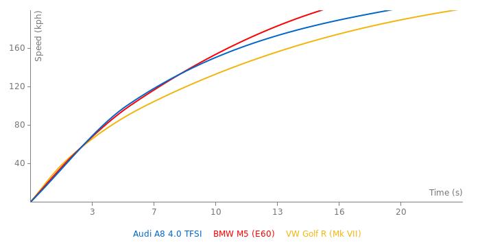 Audi A8 4.0 TFSI acceleration graph