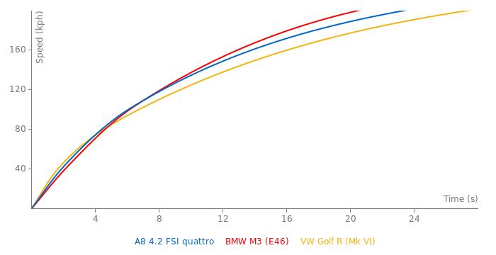 Audi A8 4.2 FSI quattro acceleration graph