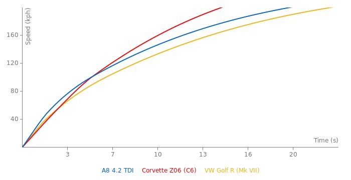 Audi A8 4.2 TDI acceleration graph