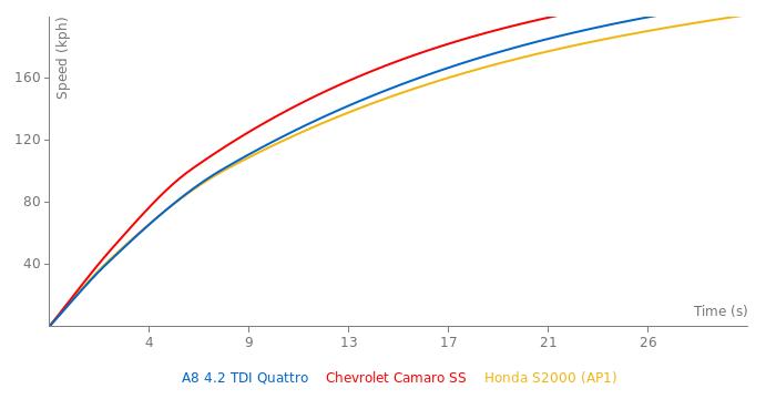 Audi A8 4.2 TDI Quattro acceleration graph
