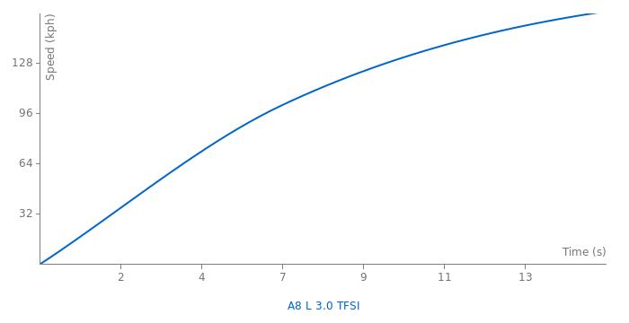 Audi A8 L 3.0 TFSI acceleration graph