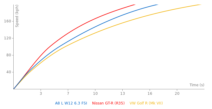 Audi A8 L W12 6.3 FSI acceleration graph