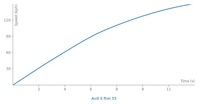 Audi E-Tron acceleration graph