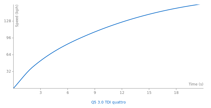 Audi Q5 3.0 TDI quattro acceleration graph
