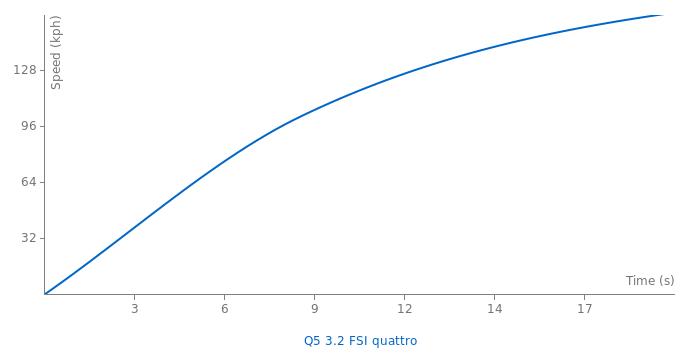 Audi Q5 3.2 FSI quattro acceleration graph