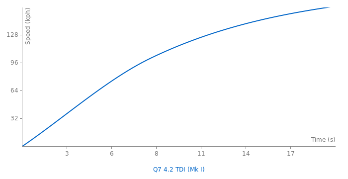 Audi Q7 4.2 TDI acceleration graph