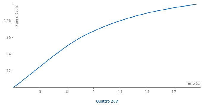 Audi Quattro 20V acceleration graph