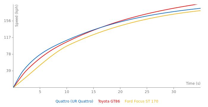 Audi Quattro acceleration graph