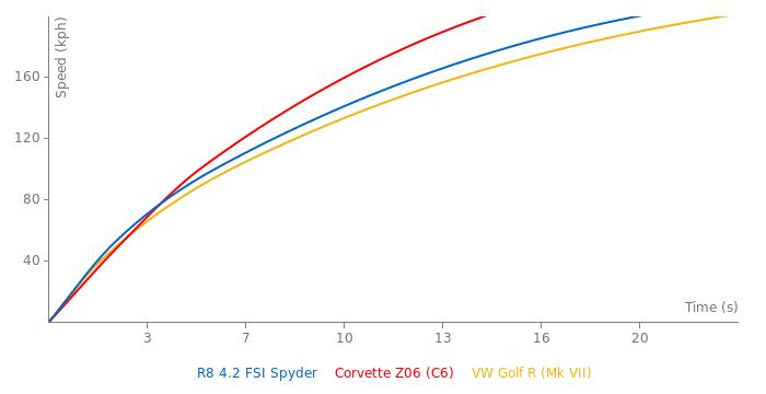 Audi R8 4.2 FSI Spyder acceleration graph