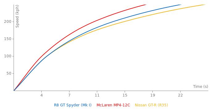 Audi R8 GT Spyder acceleration graph