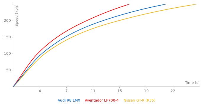 Audi R8 LMX acceleration graph