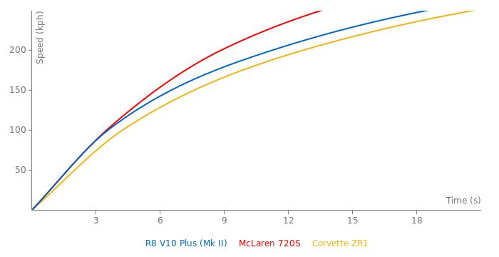 Audi R8 V10 Plus acceleration graph