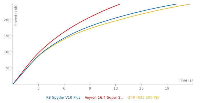 Audi R8 Spyder V10 Plus acceleration graph