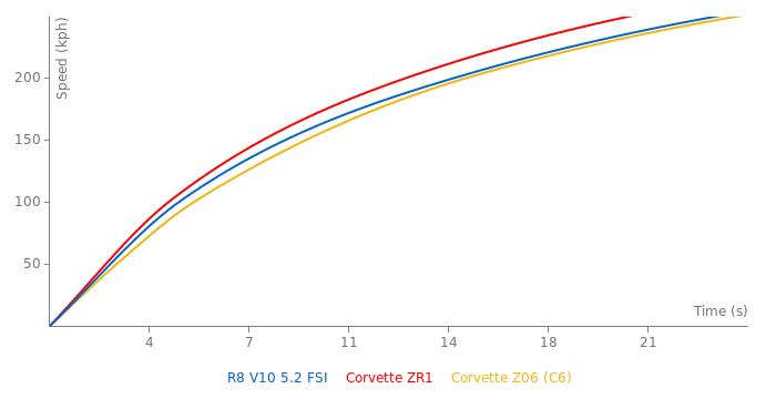 Audi R8 V10 5.2 FSI acceleration graph
