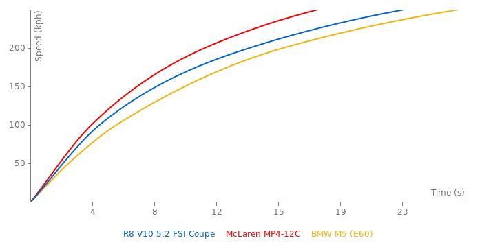 Audi R8 V10 5.2 FSI Coupe acceleration graph
