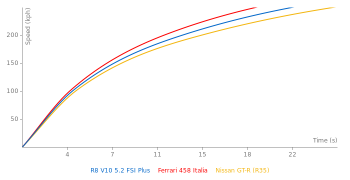 Audi R8 V10 5.2 FSI Plus acceleration graph