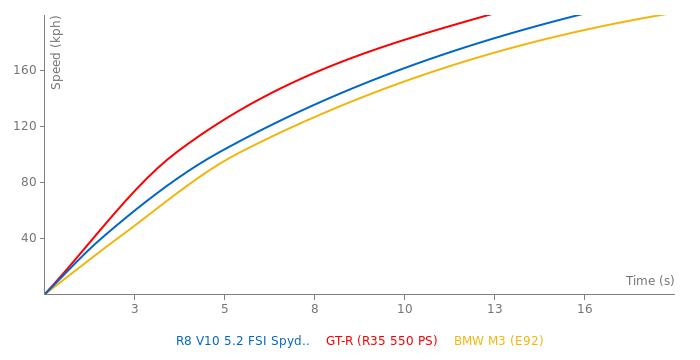 Audi R8 V10 5.2 FSI Spyder acceleration graph