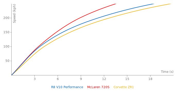 Audi R8 V10 Performance acceleration graph