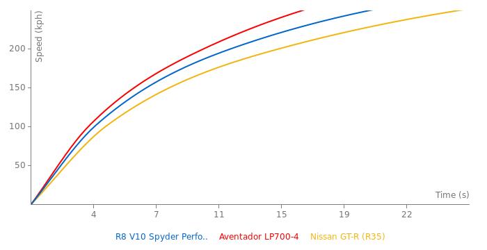 Audi R8 V10 Spyder Performance acceleration graph