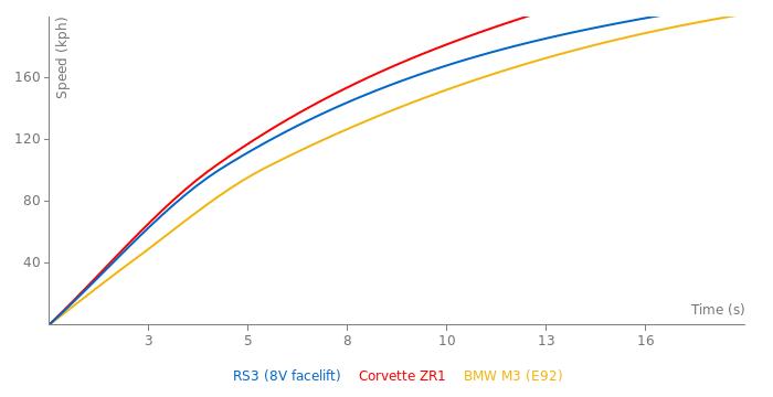Audi RS3 acceleration graph