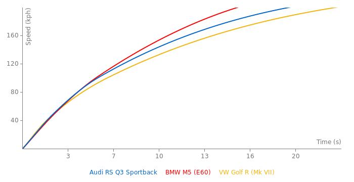 Audi RS Q3 Sportback acceleration graph