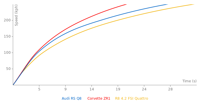 Audi RS Q8  acceleration graph