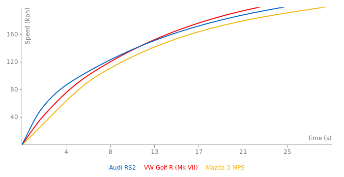 Audi RS2 acceleration graph