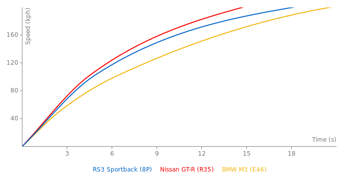 Audi RS3 Sportback acceleration graph