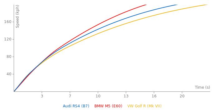 Audi RS4 acceleration graph