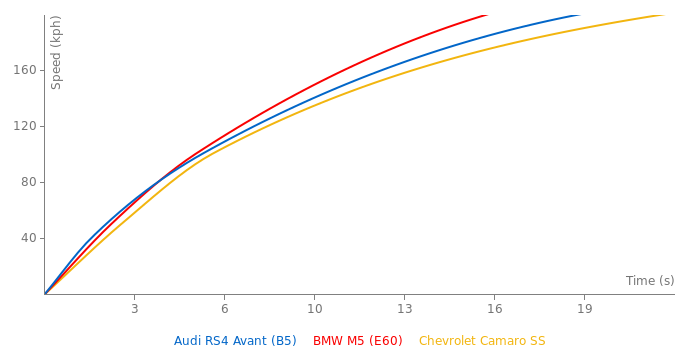 Audi RS4 Avant acceleration graph
