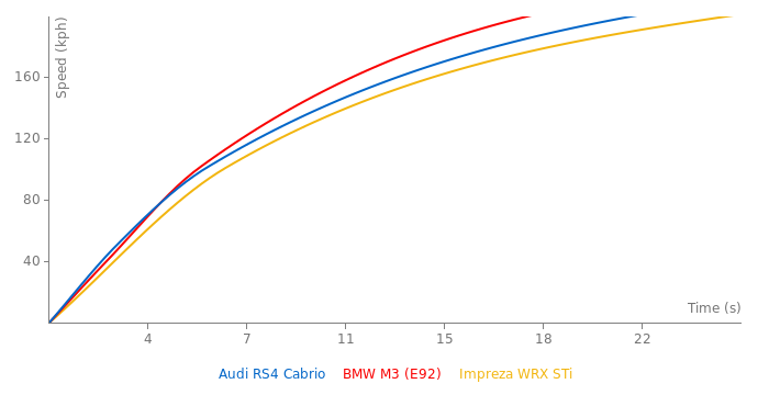 Audi RS4 Cabrio acceleration graph