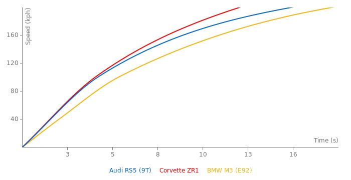 Audi RS5 acceleration graph