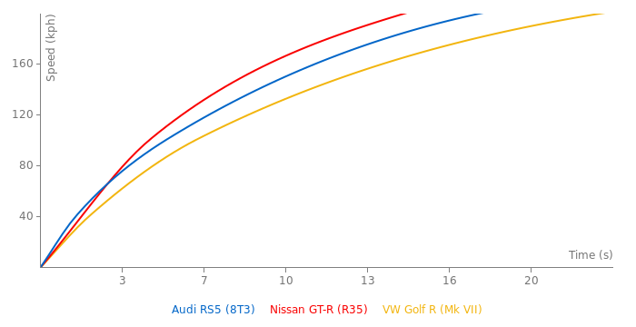 Audi RS5 acceleration graph