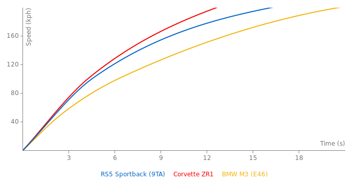 Audi RS5 Sportback acceleration graph