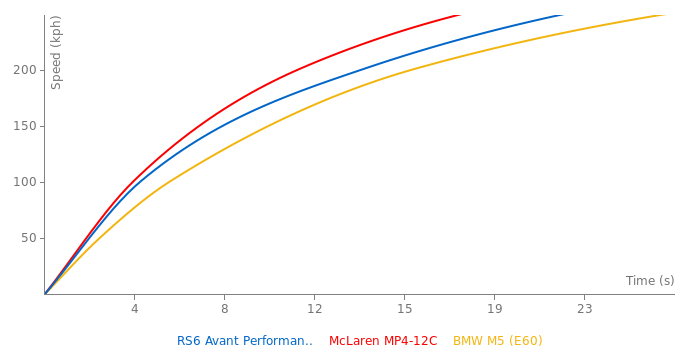 Audi RS6 Avant Performance acceleration graph