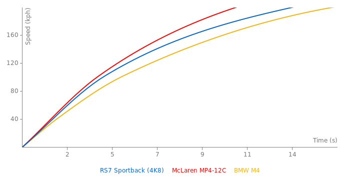 Audi RS7 Sportback acceleration graph