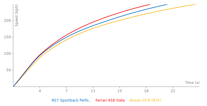 Audi RS7 Sportback Performance acceleration graph