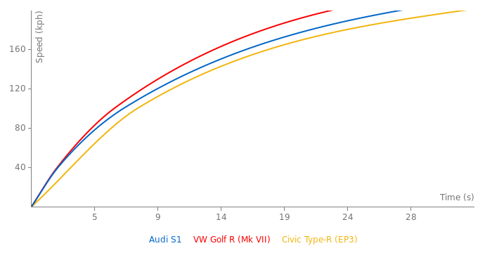 Audi S1 acceleration graph