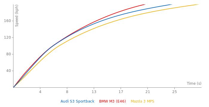 Audi S3 Sportback acceleration graph
