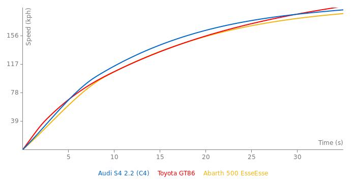Audi S4 2.2 acceleration graph