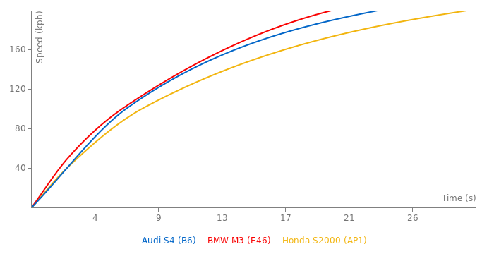 Audi S4 acceleration graph