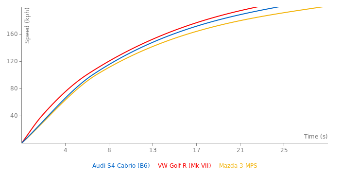 Audi S4 Cabrio acceleration graph