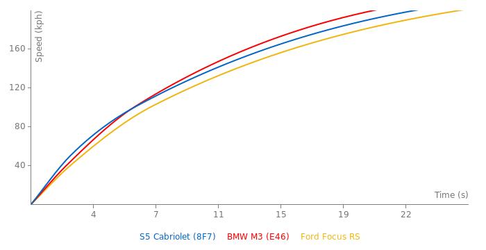 Audi S5 Cabriolet acceleration graph