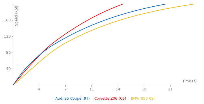 Audi S5 Coupé acceleration graph
