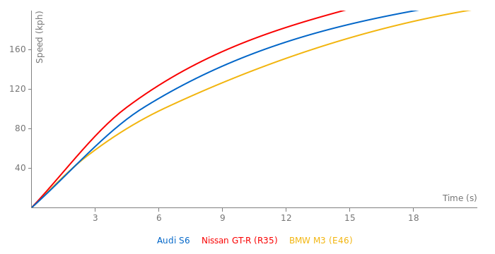 Audi S6 acceleration graph