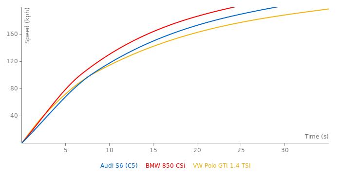 Audi S6 acceleration graph