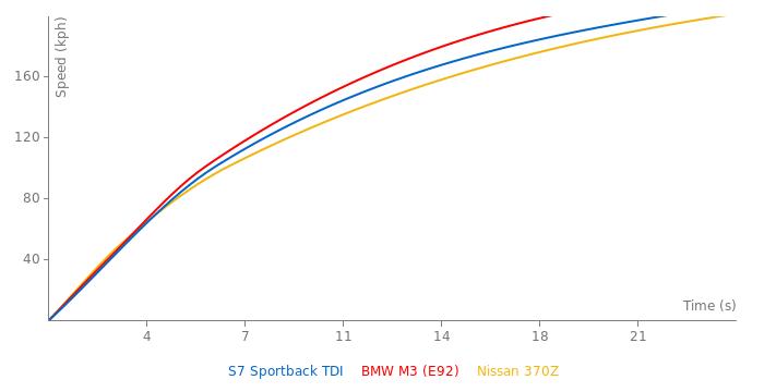 Audi S7 Sportback TDI acceleration graph
