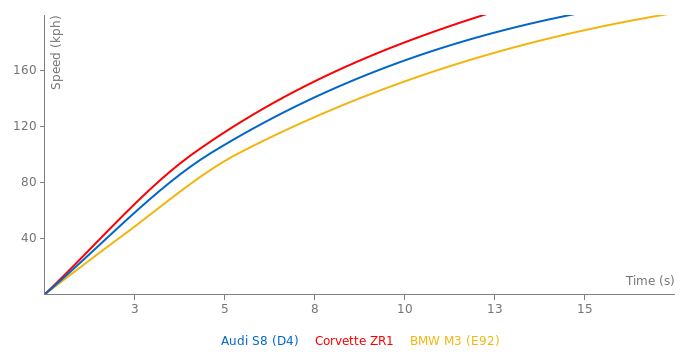 Audi S8 acceleration graph