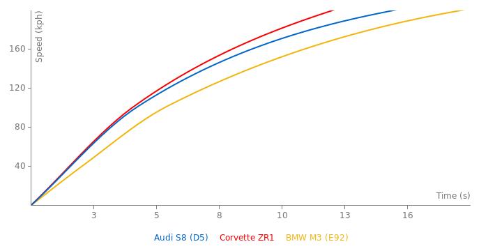Audi S8 acceleration graph