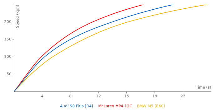 Audi S8 Plus acceleration graph